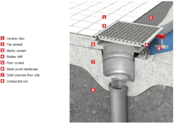 Hygienic Floor Drain w/mechanical clamping flange -tiled floor