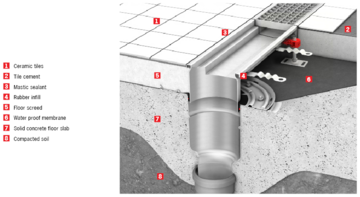 Modular Hygienic Floor Drain w/mechanical clamping