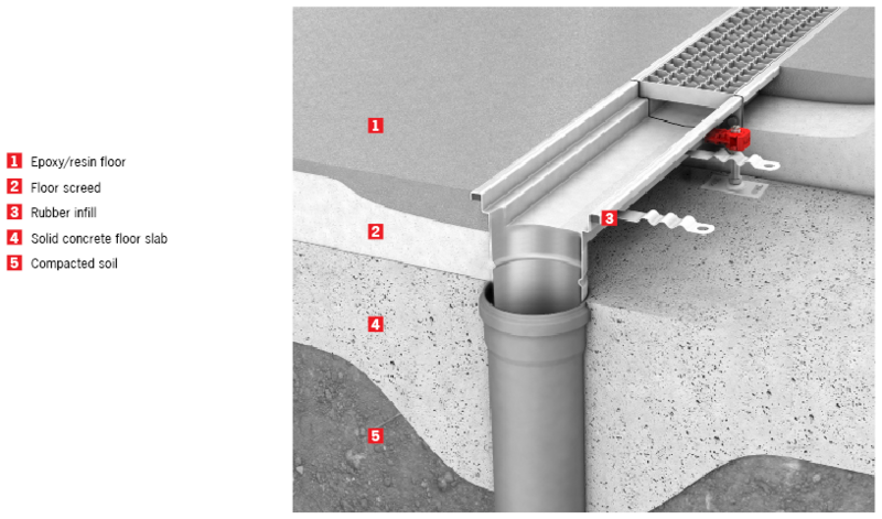 Roof Drainage Trough Amp Deatail Roof Drain Trough 2
