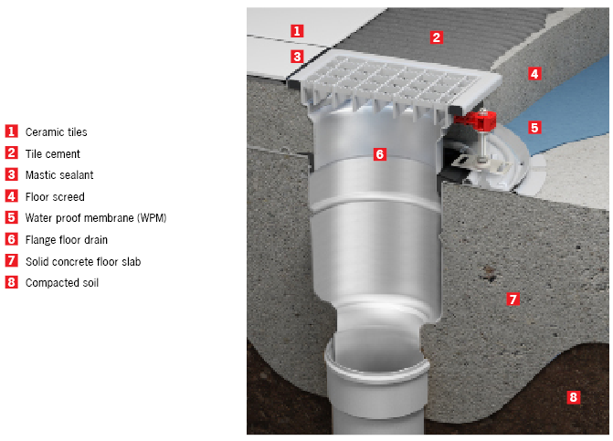 Hygienic Floor Drain Adjustable Flanged Floor Drain - concrete floor